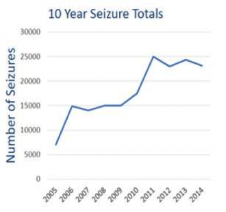 Counterfeit Seizures 10 year graph